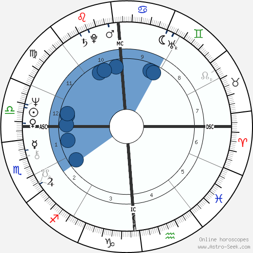William J. Bratton wikipedia, horoscope, astrology, instagram