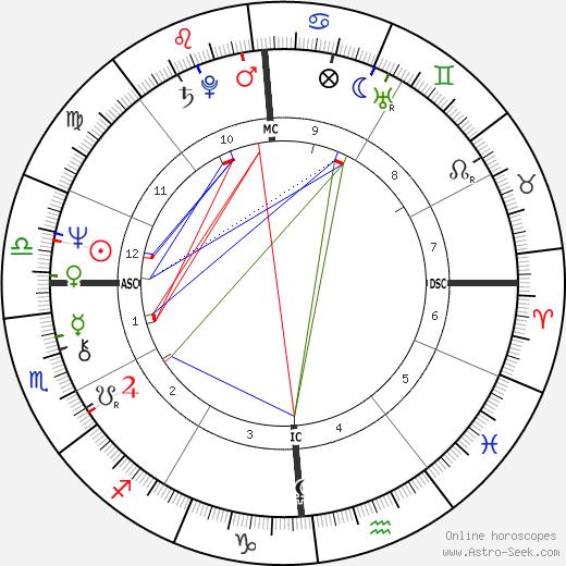 William J. Bratton день рождения гороскоп, William J. Bratton Натальная карта онлайн