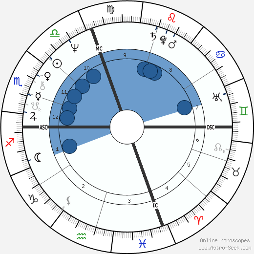 Yves André Delubac wikipedia, horoscope, astrology, instagram