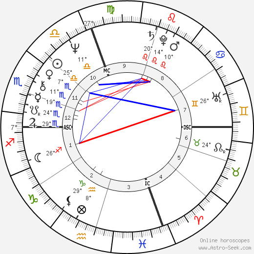 Yves André Delubac birth chart, biography, wikipedia 2018, 2019