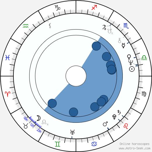 Zdeněk Altner wikipedia, horoscope, astrology, instagram