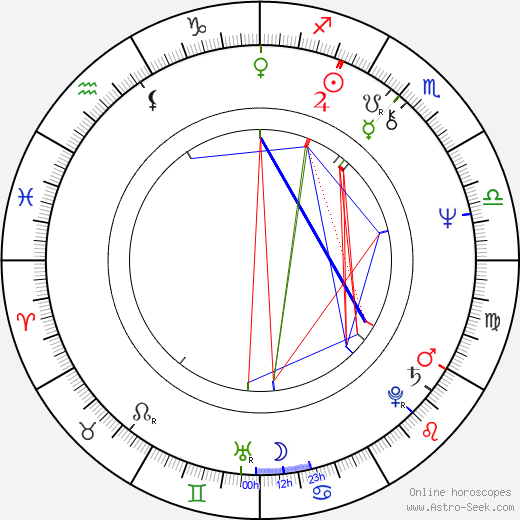 Anatoli Guzenko birth chart, Anatoli Guzenko astro natal horoscope, astrology