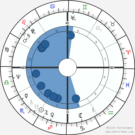 Bill Lancaster wikipedia, horoscope, astrology, instagram