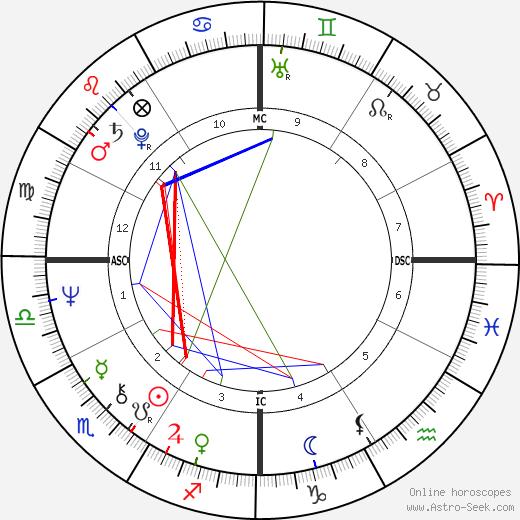 Bill Lancaster tema natale, oroscopo, Bill Lancaster oroscopi gratuiti, astrologia