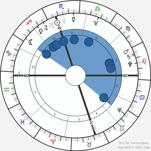 Bill Richardson wikipedia, horoscope, astrology, instagram