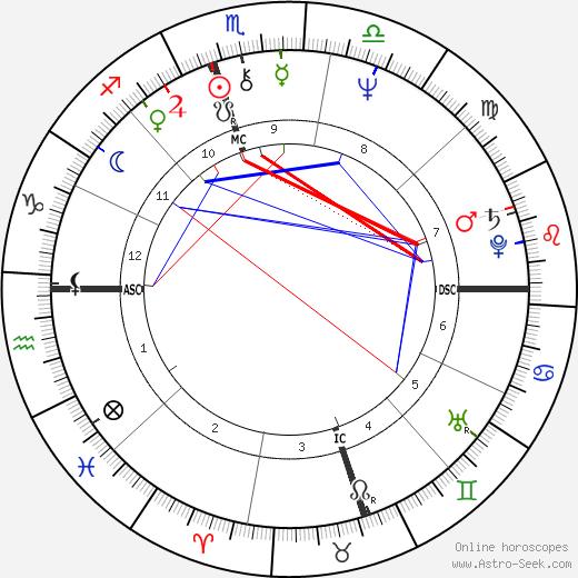 Уильям Блейн Ричардсон Bill Richardson день рождения гороскоп, Bill Richardson Натальная карта онлайн