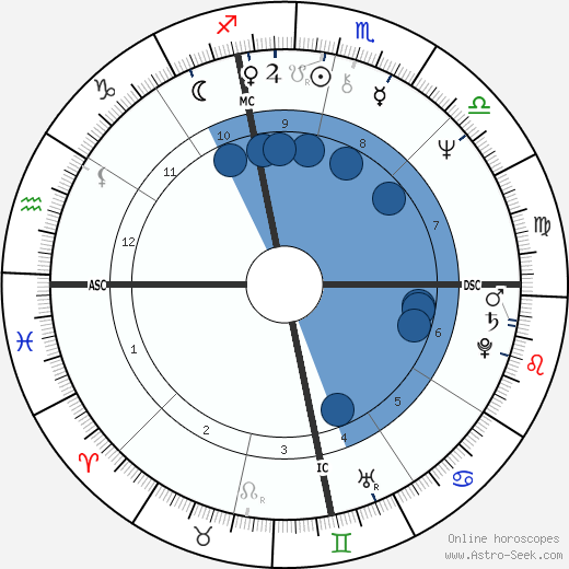 Bob Dandridge horoscope, astrology, sign, zodiac, date of birth, instagram