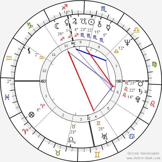 Bob Dandridge birth chart, biography, wikipedia 2019, 2020