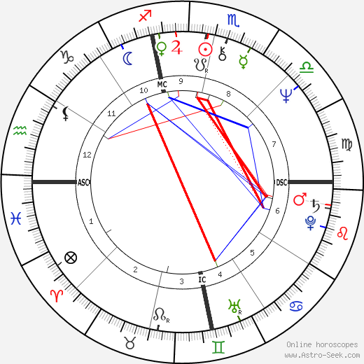 Bob Dandridge astro natal birth chart, Bob Dandridge horoscope, astrology