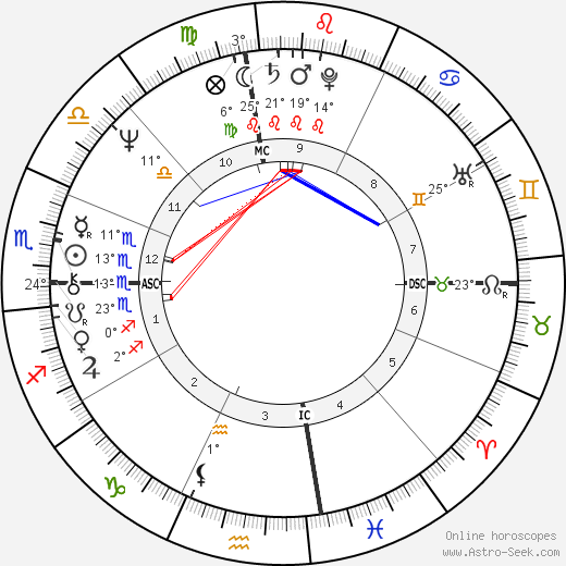 Bobby Beausoleil birth chart, biography, wikipedia 2018, 2019