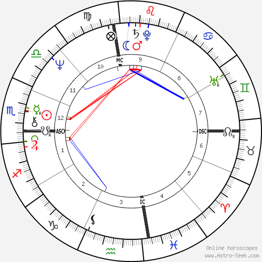 Bobby Beausoleil astro natal birth chart, Bobby Beausoleil horoscope, astrology