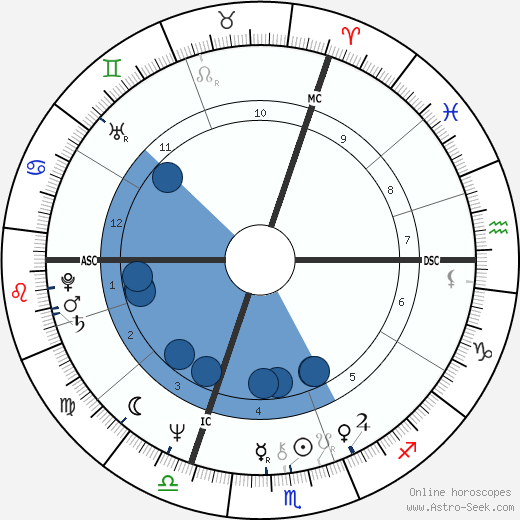 Bodo Zinser wikipedia, horoscope, astrology, instagram