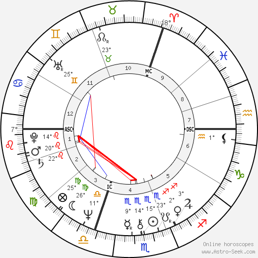 Bodo Zinser birth chart, biography, wikipedia 2019, 2020