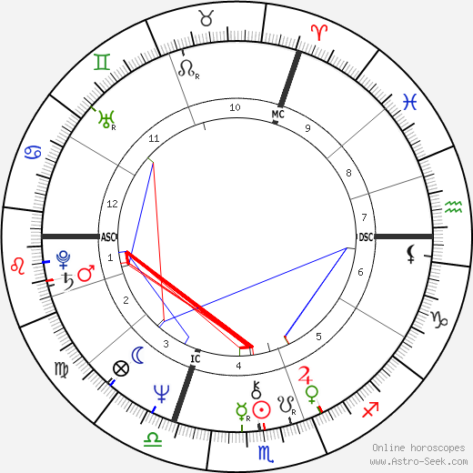 Bodo Zinser день рождения гороскоп, Bodo Zinser Натальная карта онлайн