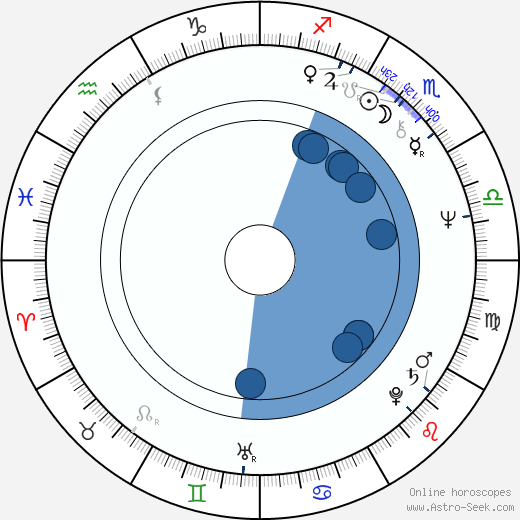 Bruce Downey wikipedia, horoscope, astrology, instagram