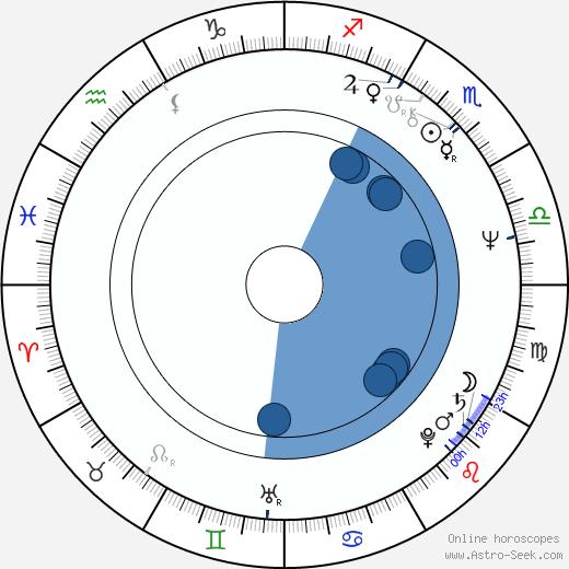 Carolyn Seymour wikipedia, horoscope, astrology, instagram
