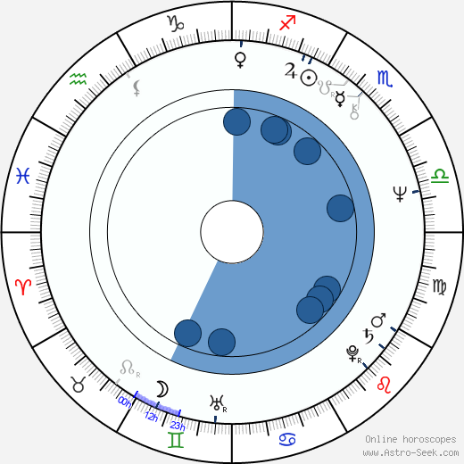 David Jan Novotný wikipedia, horoscope, astrology, instagram