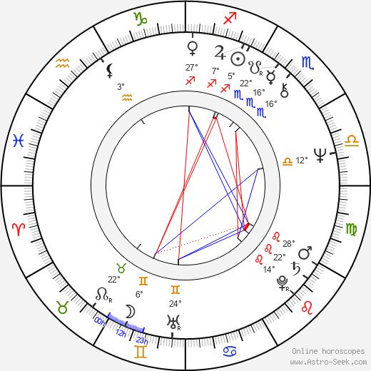 David Jan Novotný birth chart, biography, wikipedia 2019, 2020