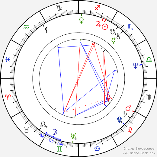 David Jan Novotný astro natal birth chart, David Jan Novotný horoscope, astrology