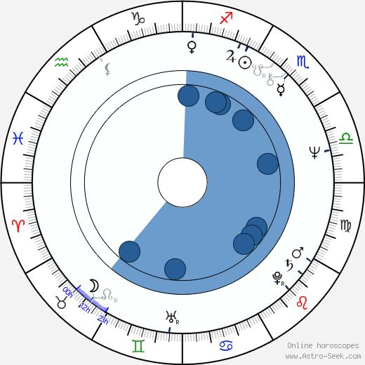 Delco Mihajlov wikipedia, horoscope, astrology, instagram
