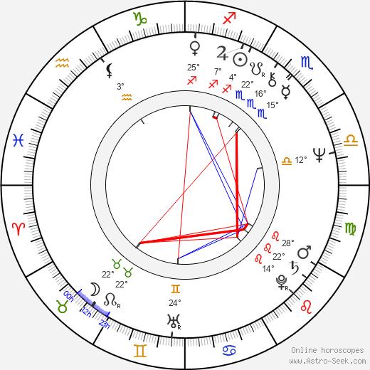 Delco Mihajlov birth chart, biography, wikipedia 2020, 2021