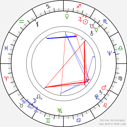 Delco Mihajlov birth chart, Delco Mihajlov astro natal horoscope, astrology