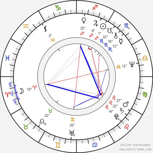 Dwight Schultz birth chart, biography, wikipedia 2020, 2021