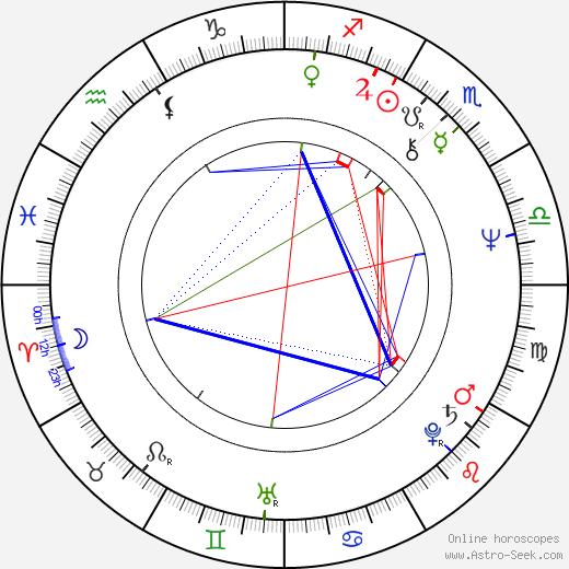 Dwight Schultz birth chart, Dwight Schultz astro natal horoscope, astrology