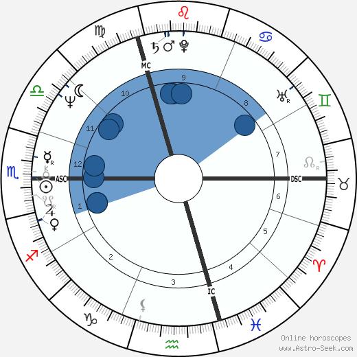 Erin Sullivan wikipedia, horoscope, astrology, instagram