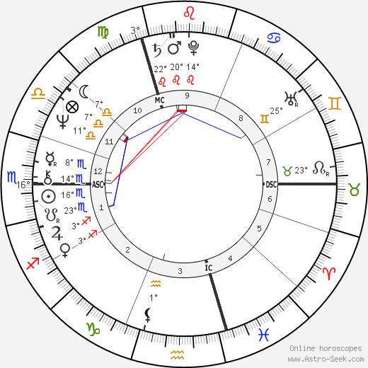 Erin Sullivan birth chart, biography, wikipedia 2019, 2020