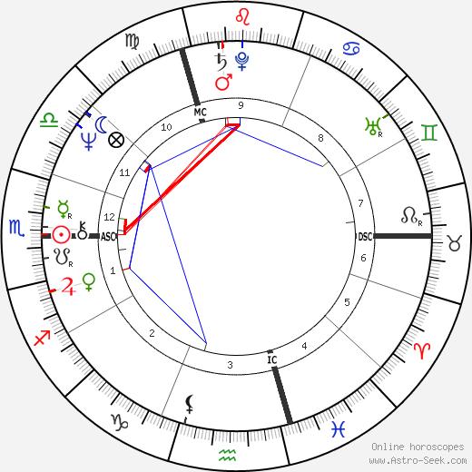Erin Sullivan astro natal birth chart, Erin Sullivan horoscope, astrology