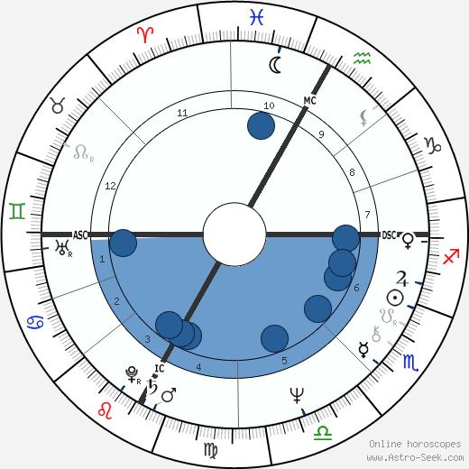 Ezio Vendrame wikipedia, horoscope, astrology, instagram