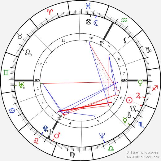 Ezio Vendrame tema natale, oroscopo, Ezio Vendrame oroscopi gratuiti, astrologia