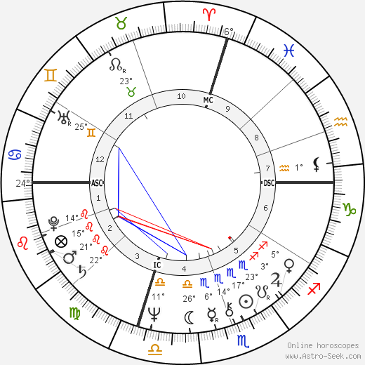 Glen Buxton birth chart, biography, wikipedia 2017, 2018