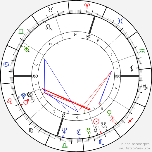 Glen Buxton astro natal birth chart, Glen Buxton horoscope, astrology