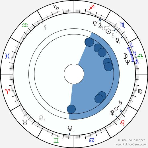 Greg Lake wikipedia, horoscope, astrology, instagram