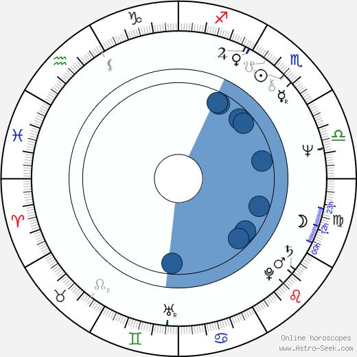 Holmes Osborne wikipedia, horoscope, astrology, instagram