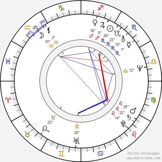 Ivan Kurz birth chart, biography, wikipedia 2019, 2020