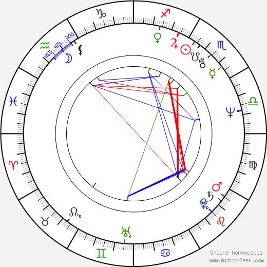 Ivan Kurz astro natal birth chart, Ivan Kurz horoscope, astrology