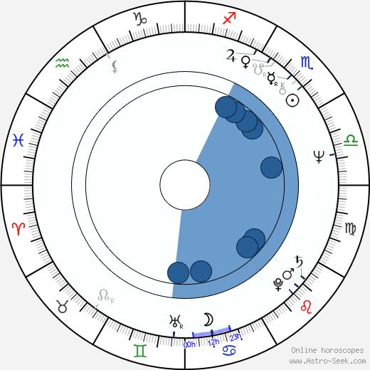 Jacek Koprowicz wikipedia, horoscope, astrology, instagram