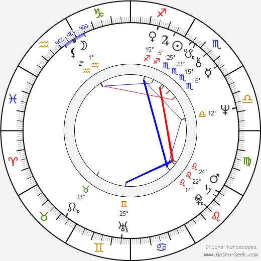 Jameson Parker birth chart, biography, wikipedia 2020, 2021