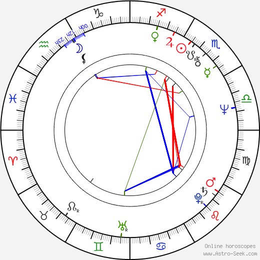 Jameson Parker birth chart, Jameson Parker astro natal horoscope, astrology