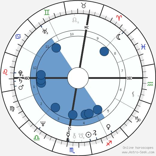 Jean-Pierre Foucault wikipedia, horoscope, astrology, instagram