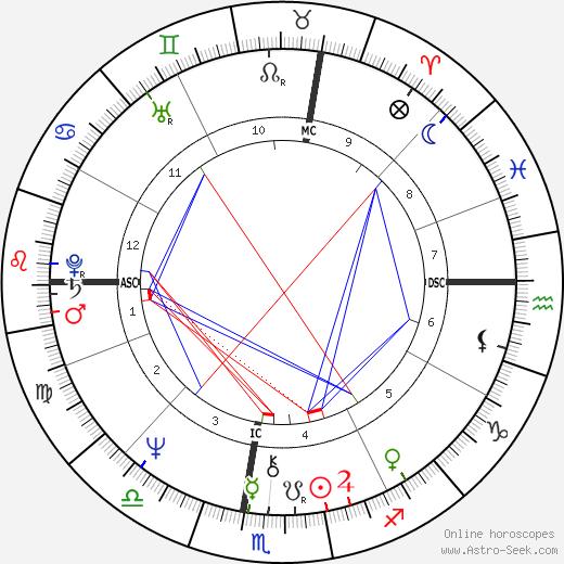 Jean-Pierre Foucault astro natal birth chart, Jean-Pierre Foucault horoscope, astrology