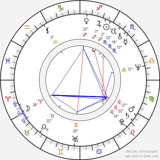 Jeff Doucette birth chart, biography, wikipedia 2019, 2020