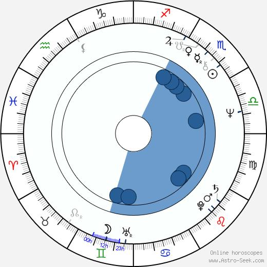 Jim Steinman wikipedia, horoscope, astrology, instagram