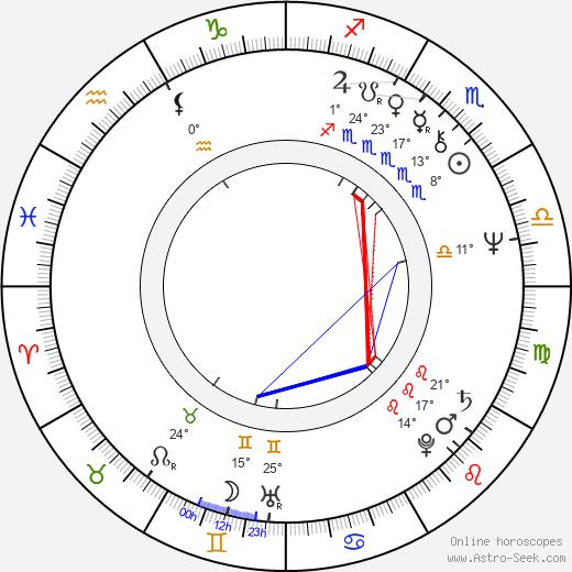 Jim Steinman birth chart, biography, wikipedia 2019, 2020