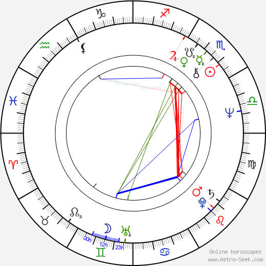 Jim Steinman astro natal birth chart, Jim Steinman horoscope, astrology