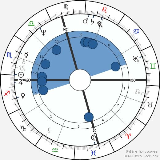 John Morlan wikipedia, horoscope, astrology, instagram