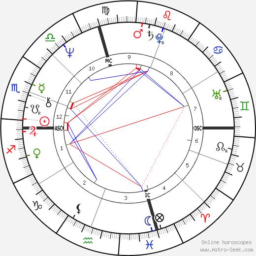 John Morlan день рождения гороскоп, John Morlan Натальная карта онлайн
